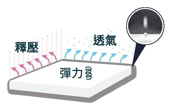 穗寶康床墊-FB美式電動床-HSV綿